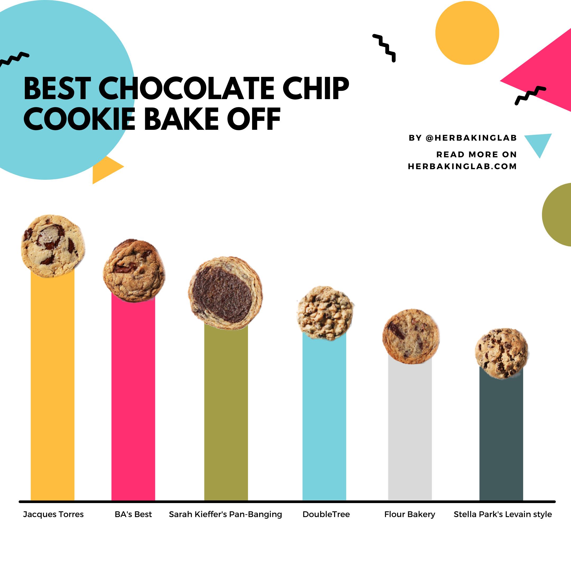 herbakinglab best chocolate chip cookie bake off ranking chart